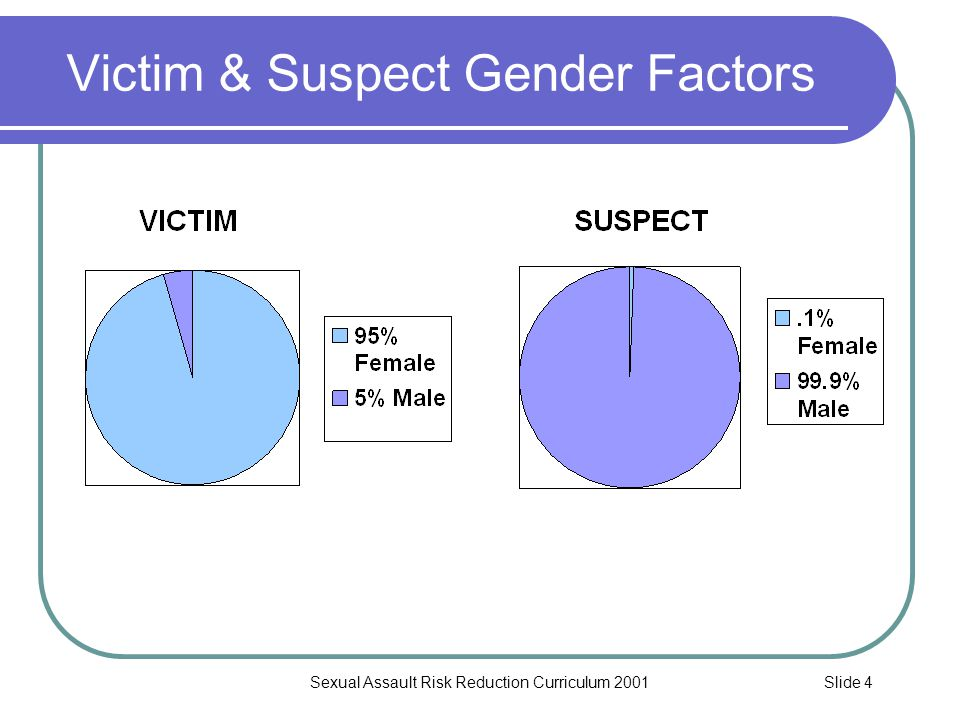 Slide 15Sexual Assault Risk Reduction Curriculum 2001 Sex Crimes by Time of Day