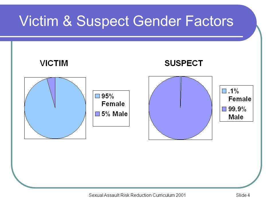 Slide 4Sexual Assault Risk Reduction Curriculum 2001 Victim & Suspect Gender Factors