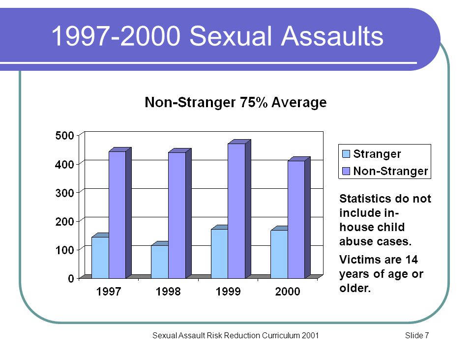 Slide 8Sexual Assault Risk Reduction Curriculum 2001 Sex Crimes 75% Committed by Non-Strangers 243.4(d)(1) PC – Misdemeanor Sexual Battery This crime occurs when the suspect touches the private or intimate body part(s) of the victim, against his or her will, but where there was no restraint.