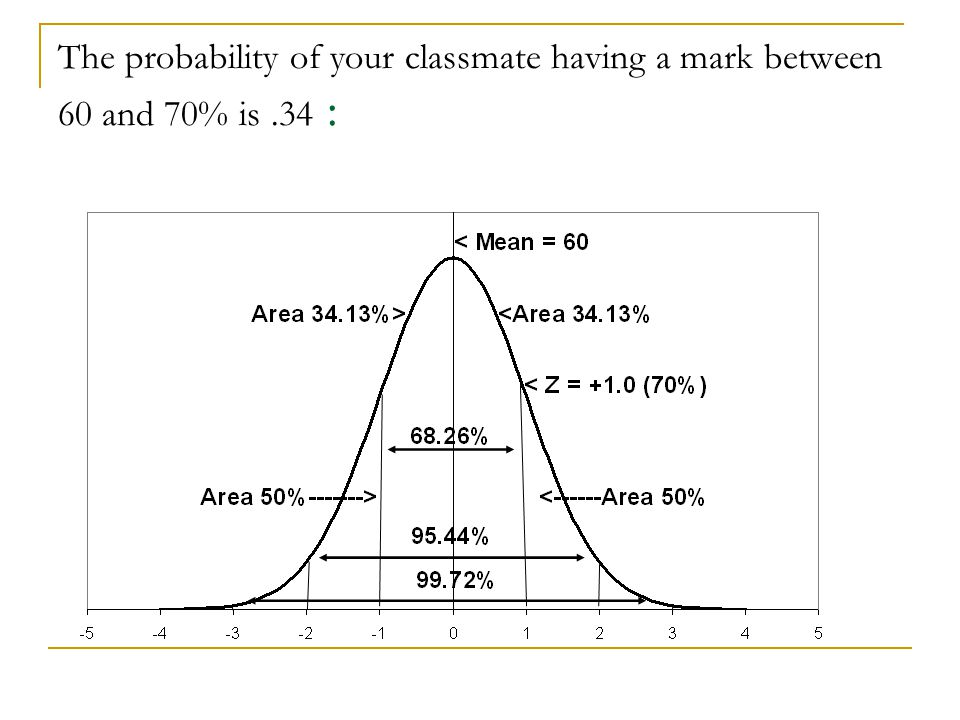 The probability of your classmate having a mark between 60 and 70% is.34 :