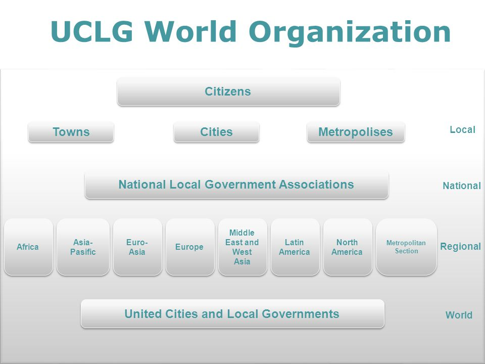 How is UCLG governed.