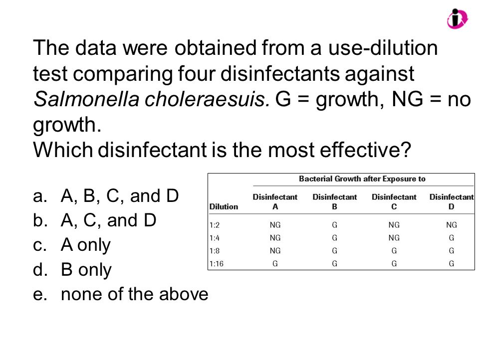 The data were obtained from a use-dilution test comparing four disinfectants against Salmonella choleraesuis. G = growth, NG = no growth. Which disinf