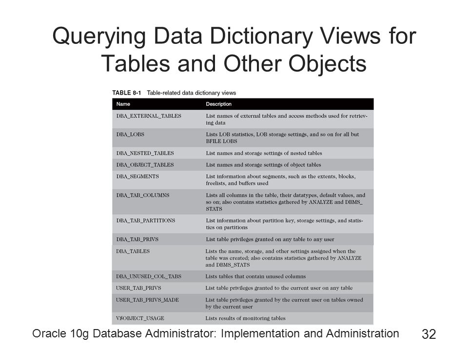 Oracle 10g Database Administrator: Implementation and Administration 32 Querying Data Dictionary Views for Tables and Other Objects