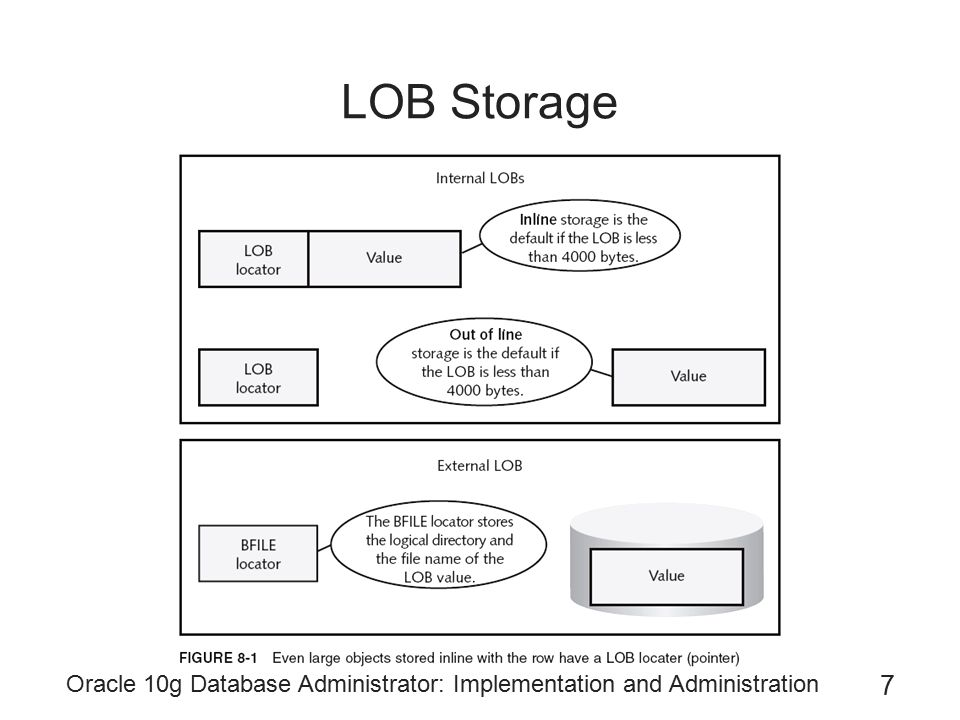 Oracle 10g Database Administrator: Implementation and Administration 7 LOB Storage