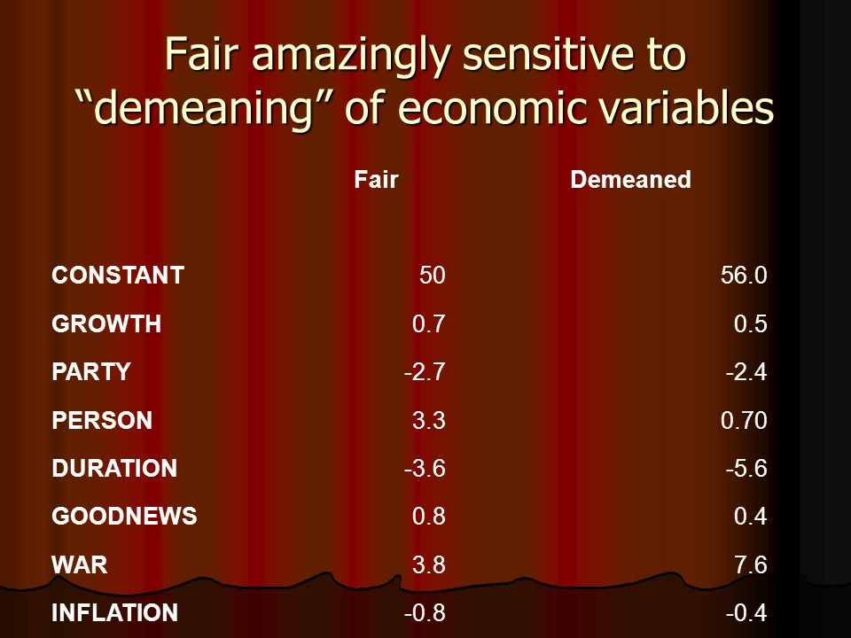 Fair amazingly sensitive to demeaning of economic variables Fair Demeaned CONSTANT5056.0 GROWTH0.70.5 PARTY-2.7-2.4 PERSON3.30.70 DURATION-3.6-5.6 GOODNEWS0.80.4 WAR3.87.6 INFLATION-0.8-0.4 SEE2.4