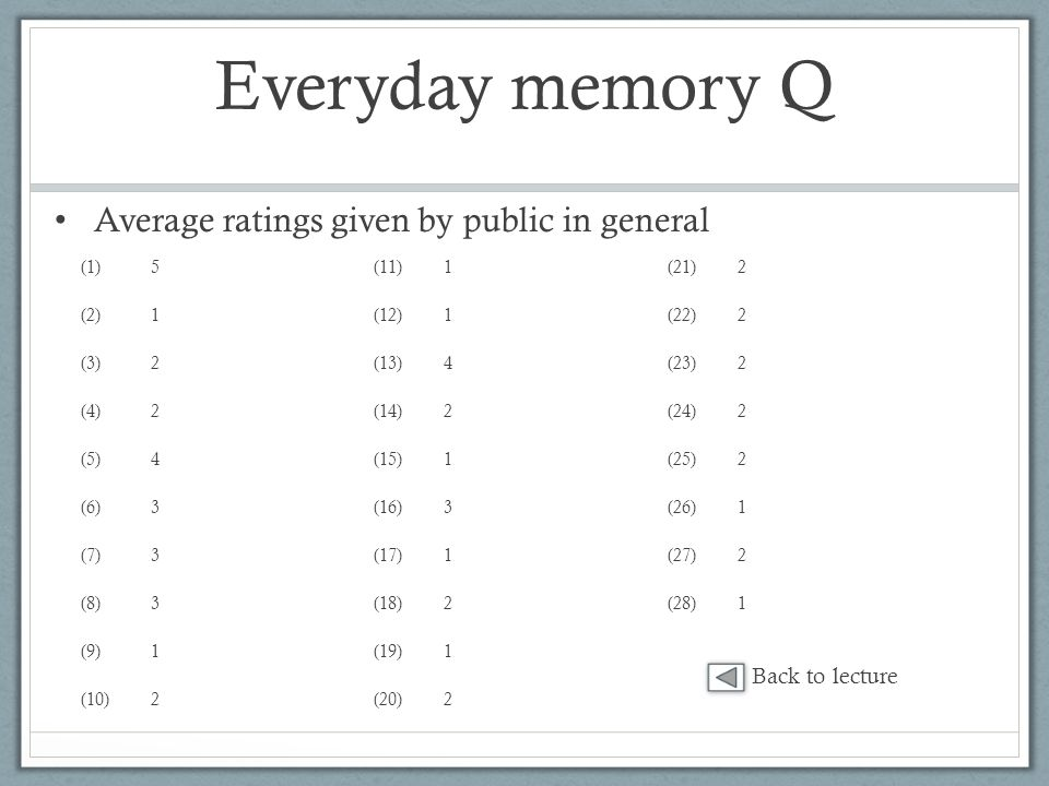 Everyday memory Q (1)5 (2)1 (3)2 (4)2 (5)4 (6)3 (7)3 (8)3 (9)1 (10)2 (11)1 (12)1 (13)4 (14)2 (15)1 (16)3 (17)1 (18)2 (19)1 (20)2 (21)2 (22)2 (23)2 (24)2 (25)2 (26)1 (27)2 (28)1 Average ratings given by public in general Back to lecture