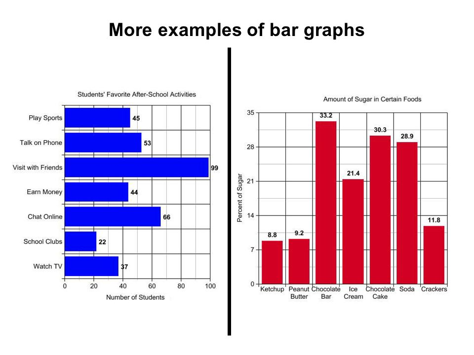 More examples of bar graphs