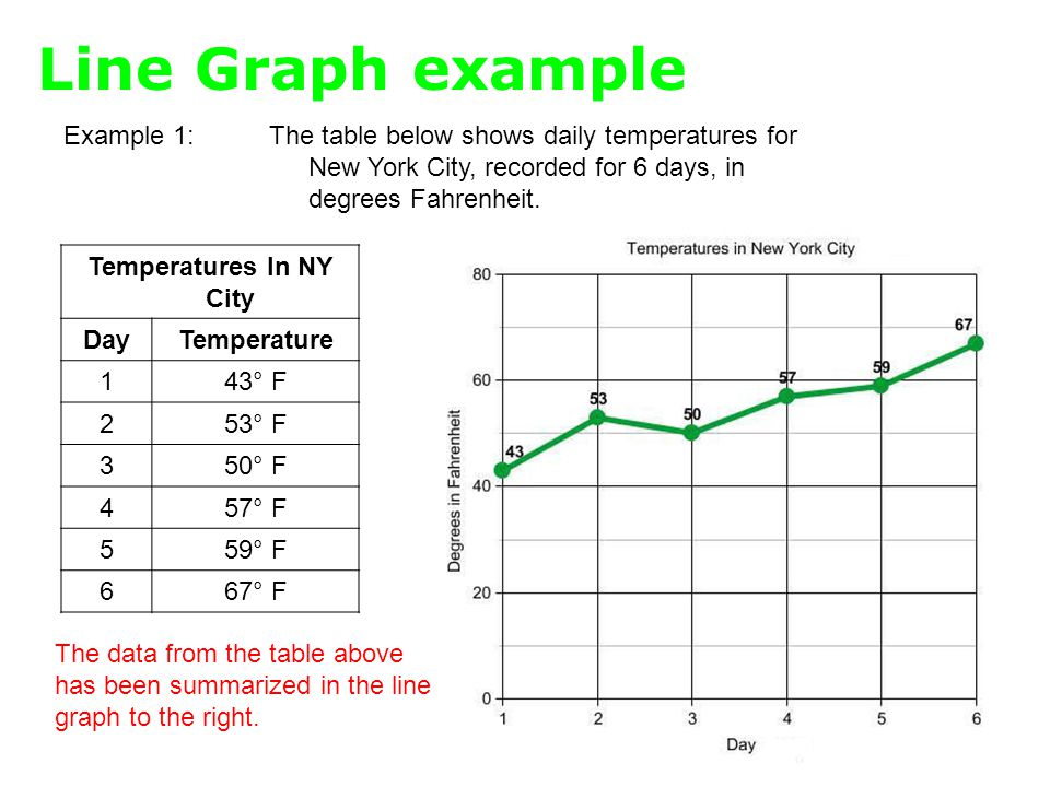 Line Graph example Example 1:The table below shows daily temperatures for New York City, recorded for 6 days, in degrees Fahrenheit.