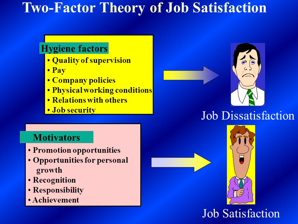 Herzberg's Two-Factor Theory Hygiene Factors Motivational Factors Quality of supervision Rate of pay Company policies Working conditions Relations with others Job security Quality of supervision Rate of pay Company policies Working conditions Relations with others Job security Career Advancement Personal growth Recognition Responsibility Achievement Career Advancement Personal growth Recognition Responsibility Achievement High Job Dissatisfaction Job Satisfaction 0