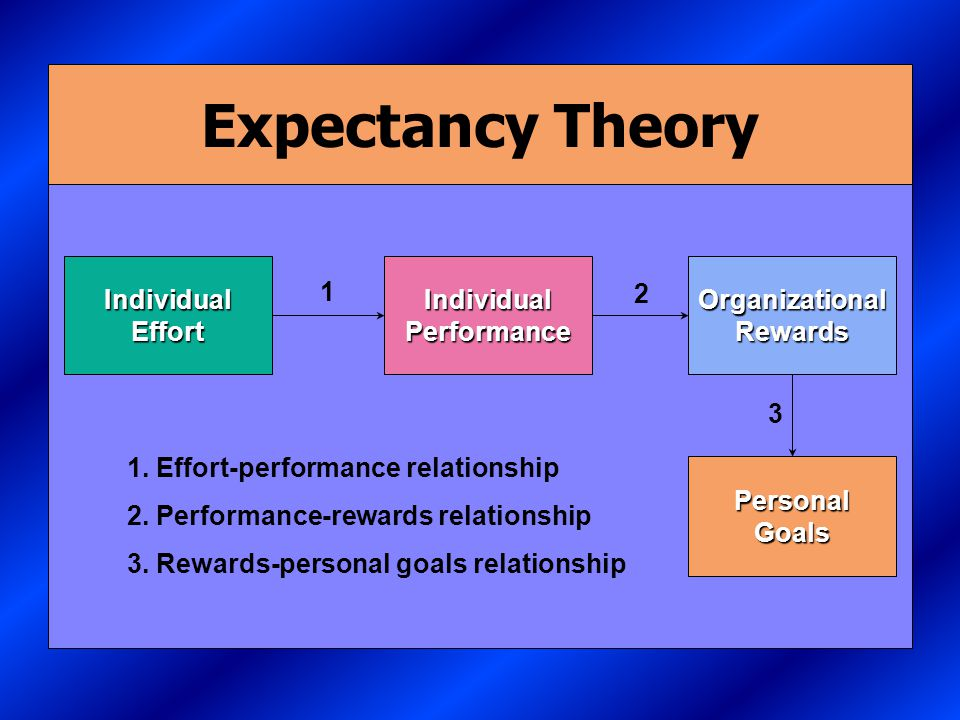 Vroom's Expectancy Theory The strength of a tendency to act in a certain way depends on the strength of an expectation that the act will be followed by a given outcome and on the attractiveness of the outcome to the individual.