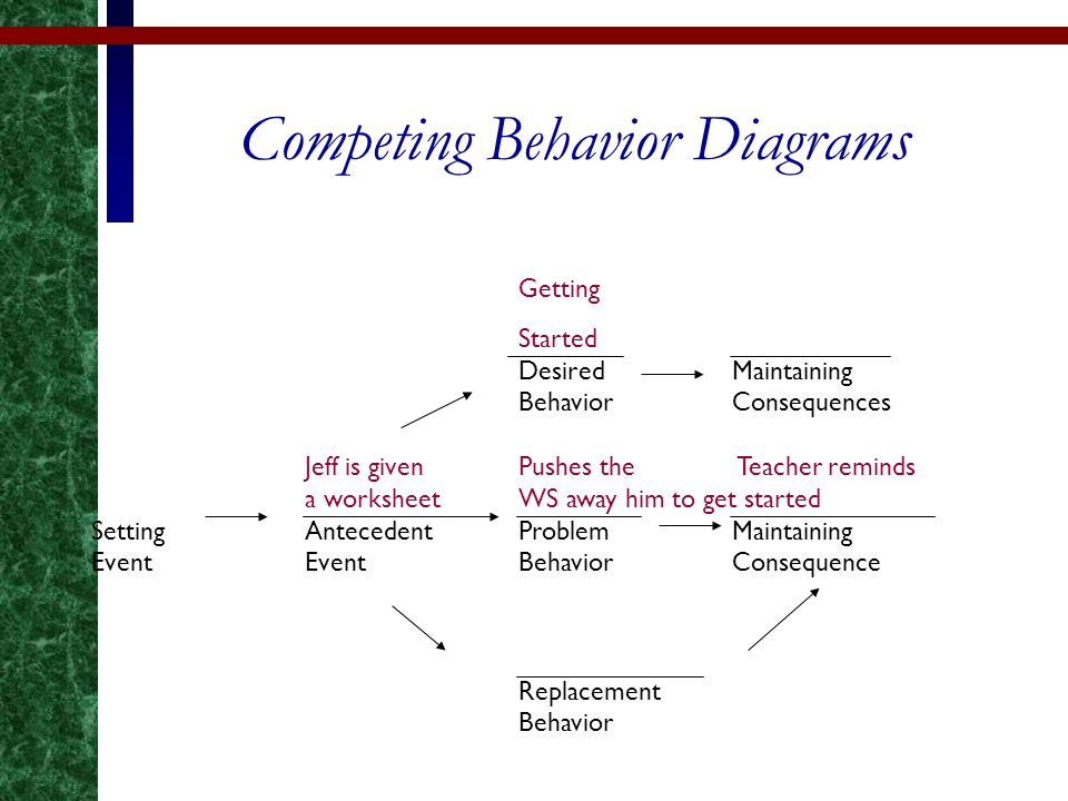 Getting Started DesiredMaintaining BehaviorConsequences Jeff is given Pushes the Teacher reminds a worksheetWS awayhim to get started SettingAnteceden