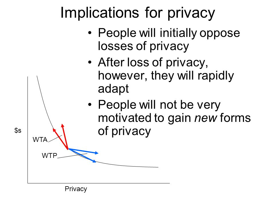 Implications for privacy People will initially oppose losses of privacy After loss of privacy, however, they will rapidly adapt People will not be very motivated to gain new forms of privacy Privacy $s WTA WTP