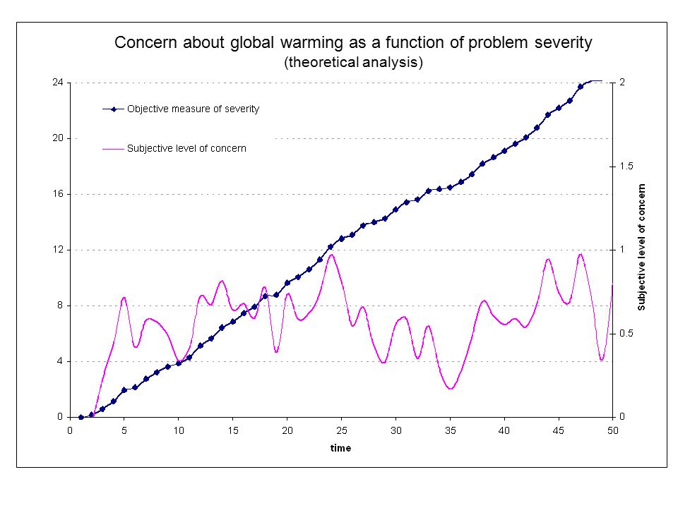 Concern about global warming as a function of problem severity (theoretical analysis)