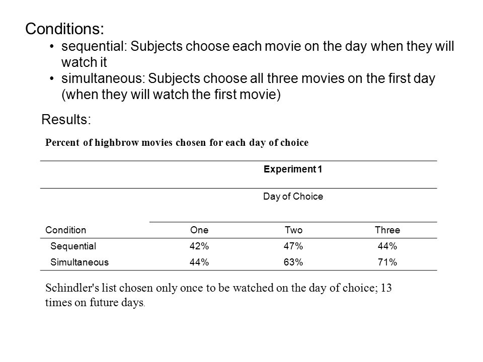 Percent of highbrow movies chosen for each day of choice Experiment 1 Day of Choice ConditionOneTwoThree Sequential42%47%44% Simultaneous44%63%71% Schindler s list chosen only once to be watched on the day of choice; 13 times on future days.