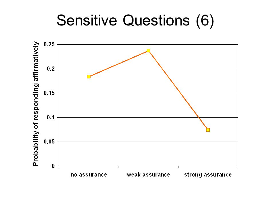 Sensitive Questions (6) Probability of responding affirmatively