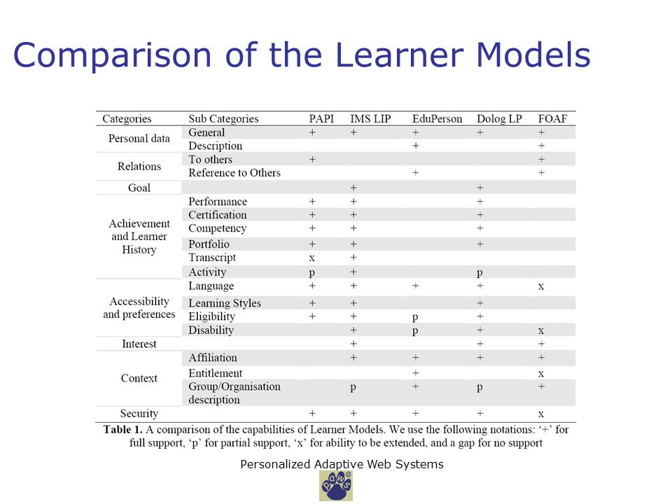 Personalized Adaptive Web Systems Comparison of the Learner Models
