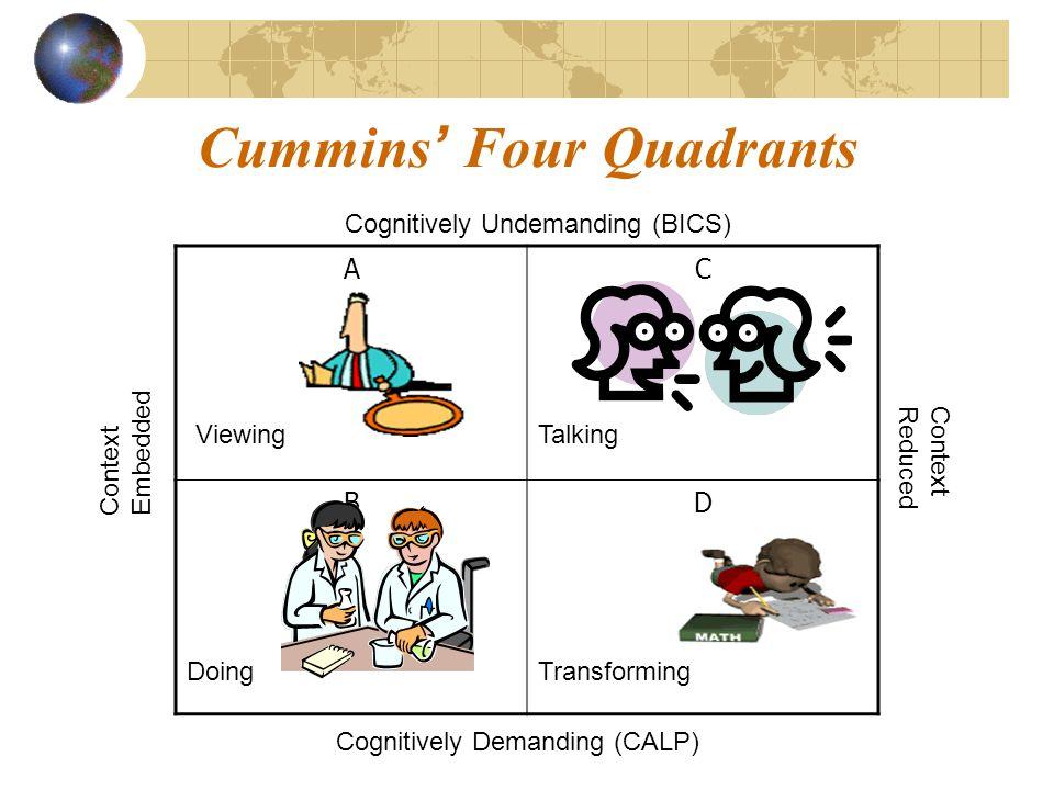 AC BD Cognitively Undemanding (BICS) Cognitively Demanding (CALP) Context Embedded Context Reduced ViewingTalking DoingTransforming Cummins ' Four Qua