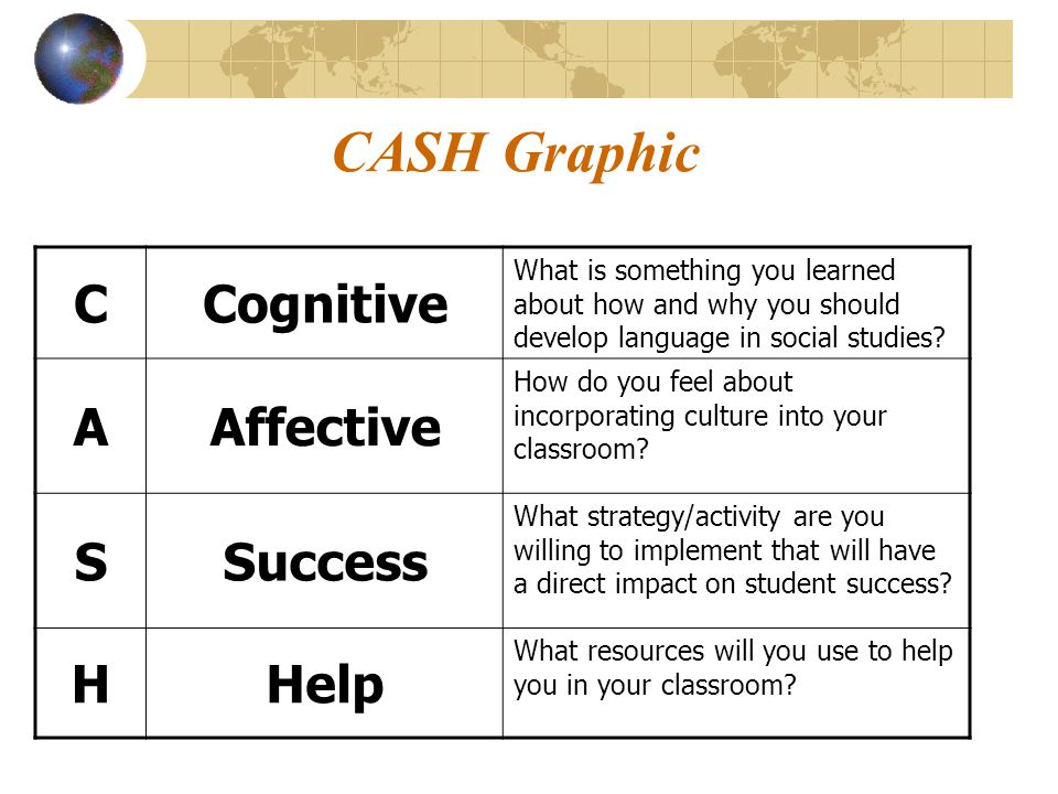 CASH Graphic CCognitive What is something you learned about how and why you should develop language in social studies? AAffective How do you feel abou