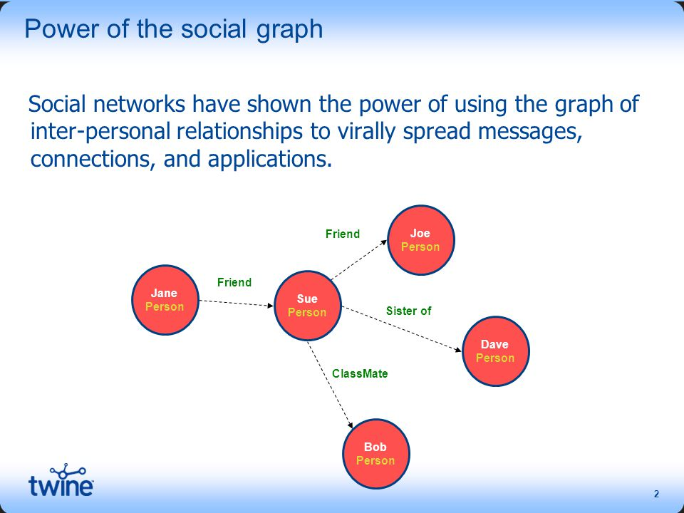 2 Power of the social graph Social networks have shown the power of using the graph of inter-personal relationships to virally spread messages, connections, and applications.