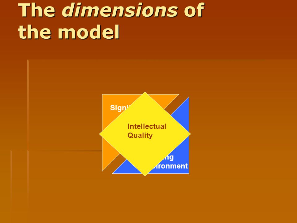 The dimensions of the model Significance Quality Learning Environment Intellectual Quality