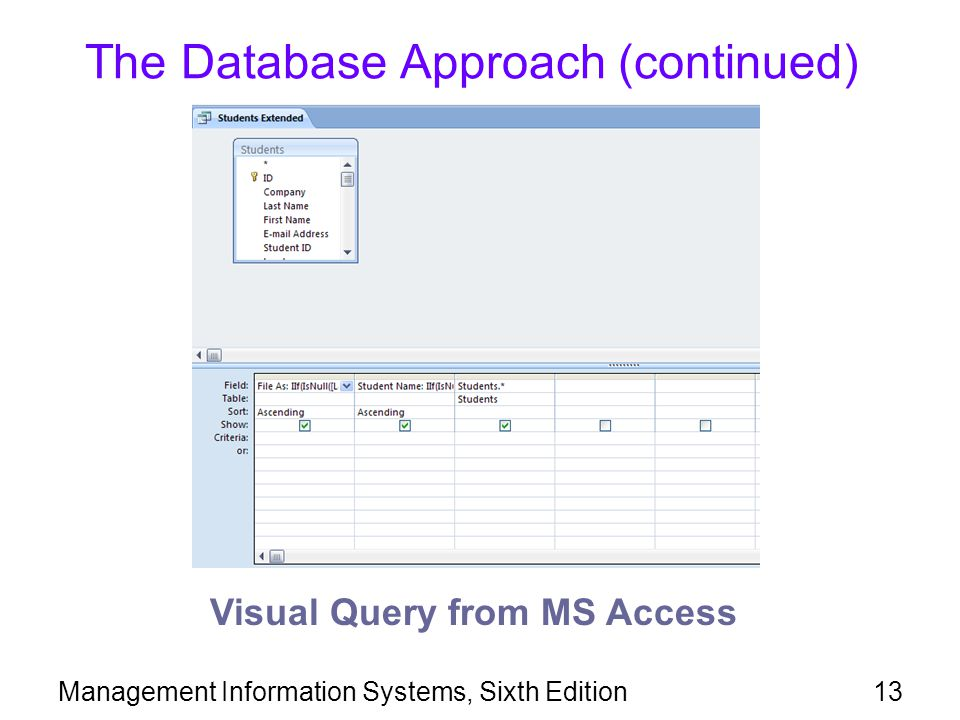 Management Information Systems, Sixth Edition13 The Database Approach (continued) Visual Query from MS Access