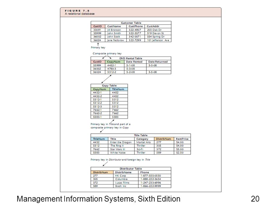 Management Information Systems, Sixth Edition20