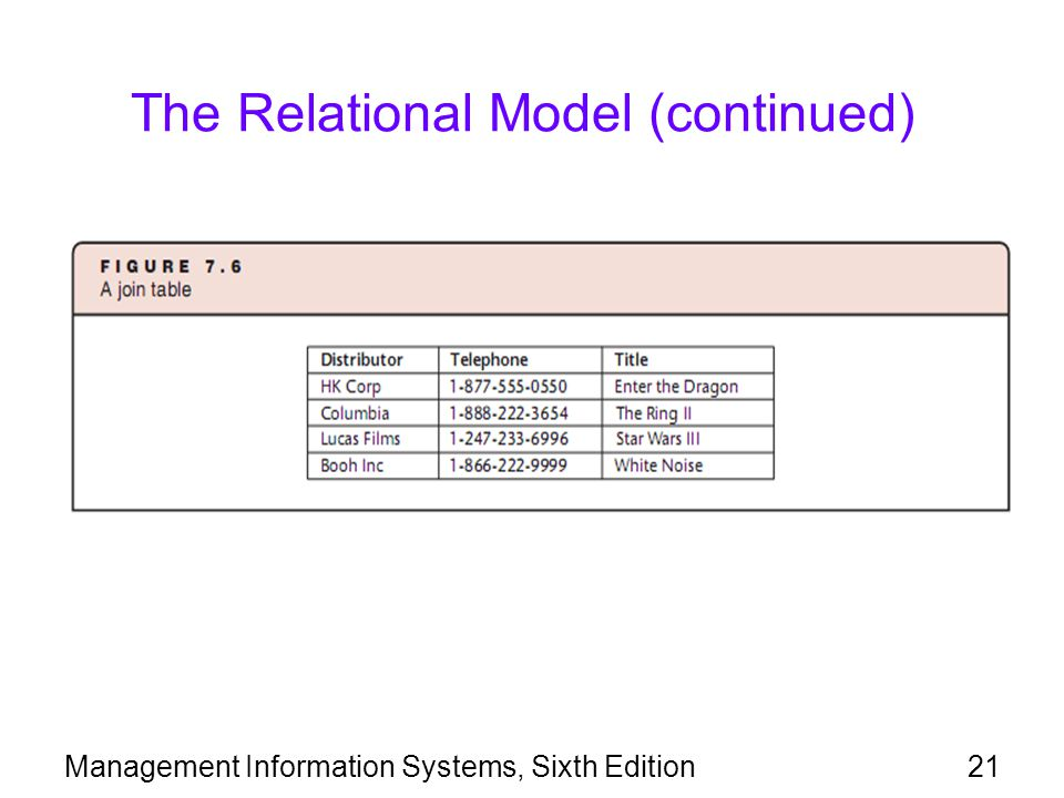 Management Information Systems, Sixth Edition21 The Relational Model (continued)