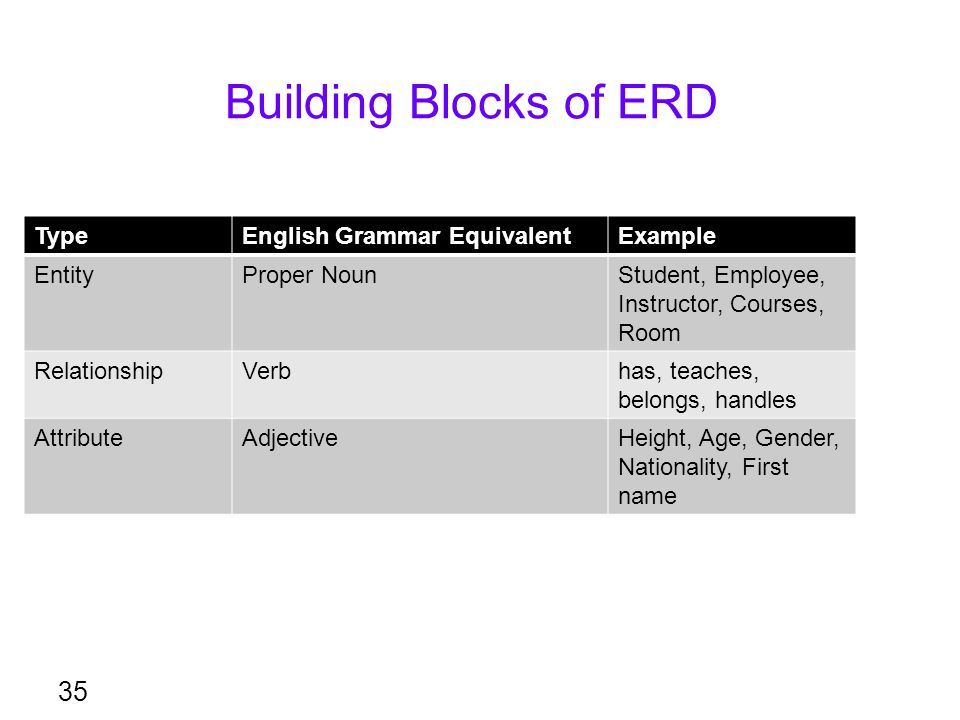 Building Blocks of ERD 35 TypeEnglish Grammar EquivalentExample EntityProper NounStudent, Employee, Instructor, Courses, Room RelationshipVerbhas, tea