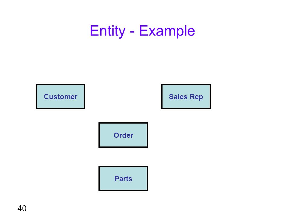 Entity - Example 40 CustomerSales Rep Order Parts