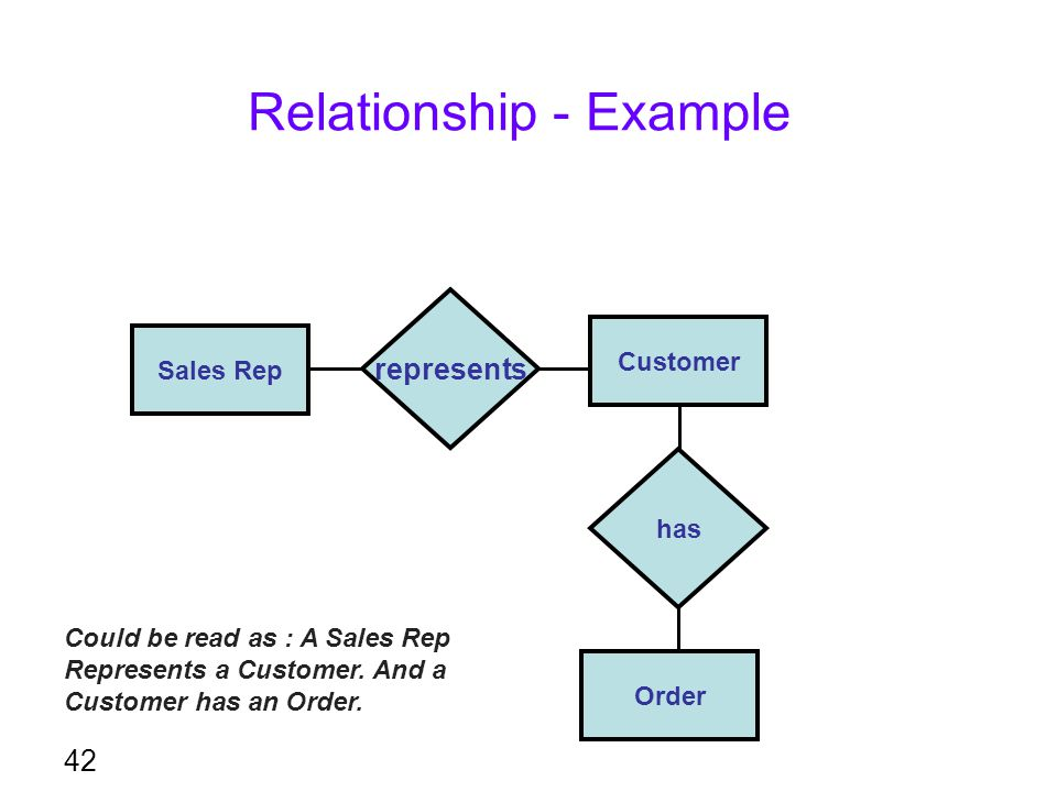 Relationship - Example 42 represents Customer Sales Rep Order has Could be read as : A Sales Rep Represents a Customer. And a Customer has an Order.