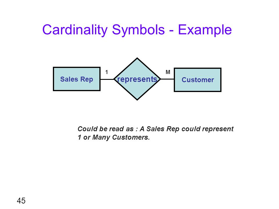 Cardinality Symbols - Example 45 represents Customer Sales Rep Could be read as : A Sales Rep could represent 1 or Many Customers. 1M