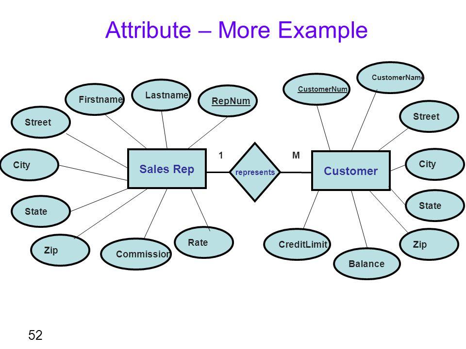 Attribute – More Example 52 RepNum Sales Rep Lastname Firstname Street City State Zip Commission Rate Customer represents CustomerNum CustomerName Cre