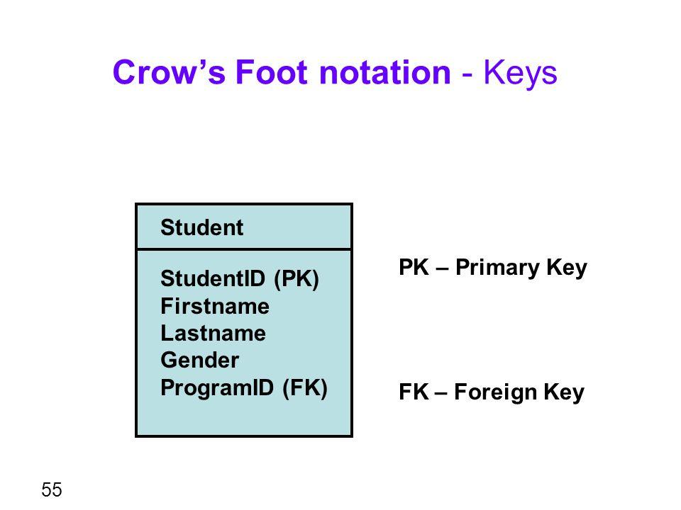 Crow's Foot notation - Keys 55 Student StudentID (PK) Firstname Lastname Gender ProgramID (FK) PK – Primary Key FK – Foreign Key