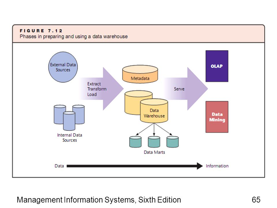 Management Information Systems, Sixth Edition65