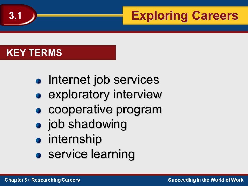 Chapter 3 Researching CareersSucceeding in the World of Work Exploring Careers 3.1 Internet job services exploratory interview cooperative program job