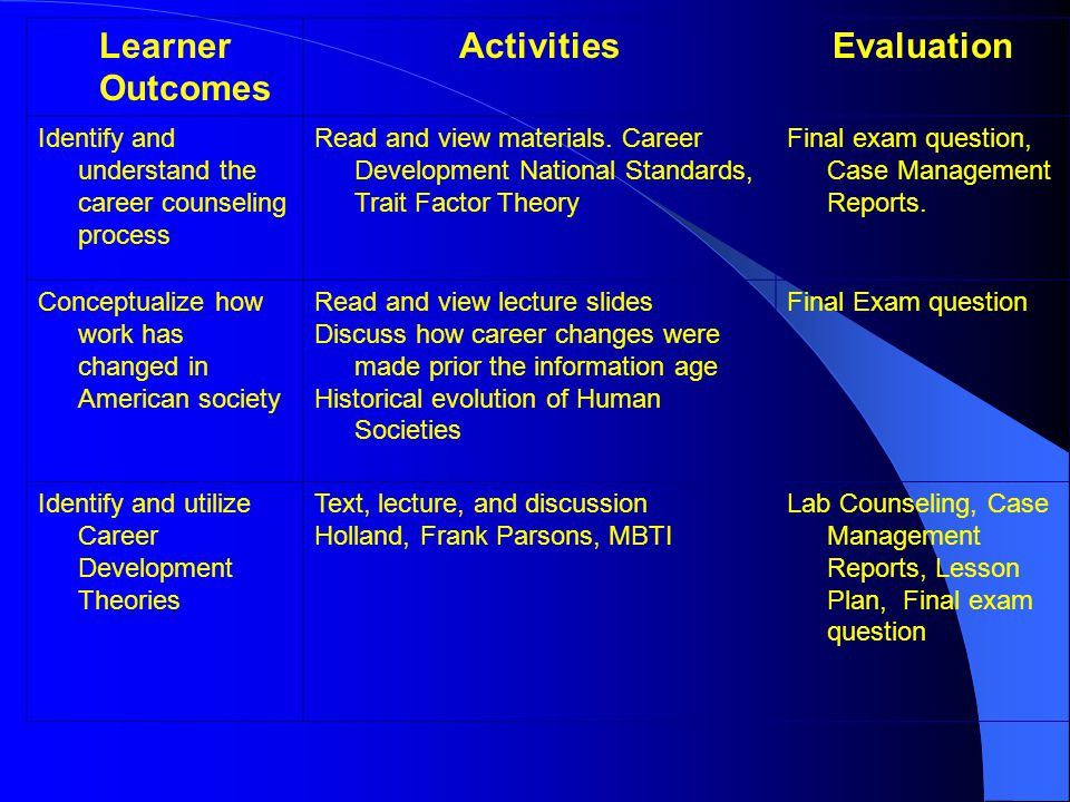 Learner Outcomes ActivitiesEvaluation Identify and understand the career counseling process Read and view materials. Career Development National Stand