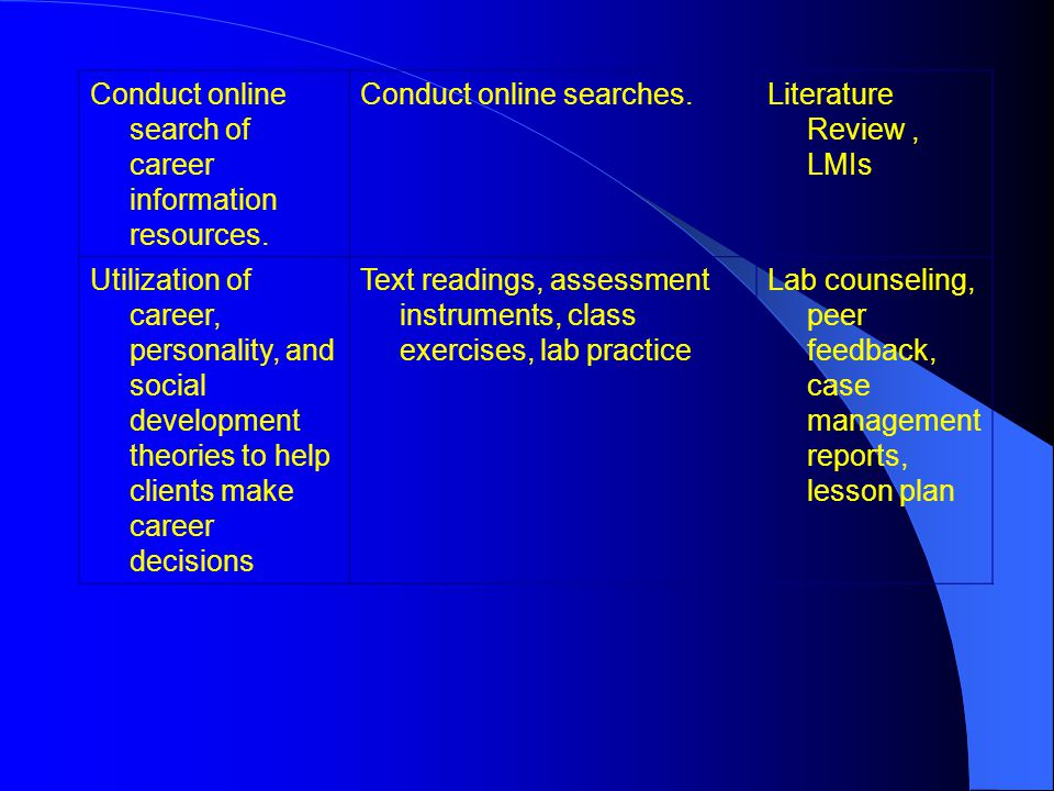 Conduct online search of career information resources. Conduct online searches.Literature Review, LMIs Utilization of career, personality, and social
