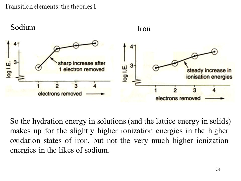 14 Transition elements: the theories I Sodium So the hydration energy in solutions (and the lattice energy in solids) makes up for the slightly higher ionization energies in the higher oxidation states of iron, but not the very much higher ionization energies in the likes of sodium.