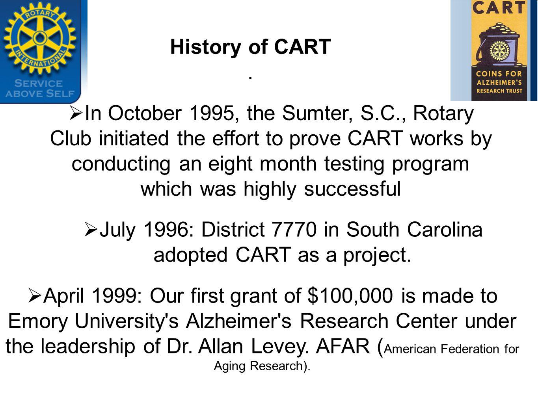 History of CART.