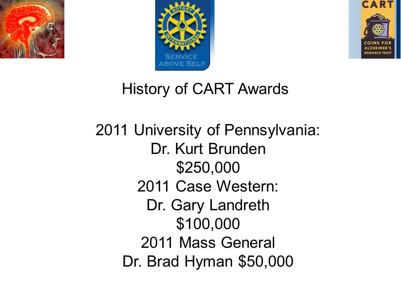 2011 University of Pennsylvania: Dr. Kurt Brunden $250,000 2011 Case Western: Dr.