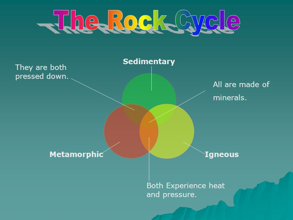 Discover How Rocks are Formed  Click on the website below to learn more about the three types of rocks and how they are formed. http://sln.fi.edu/fel