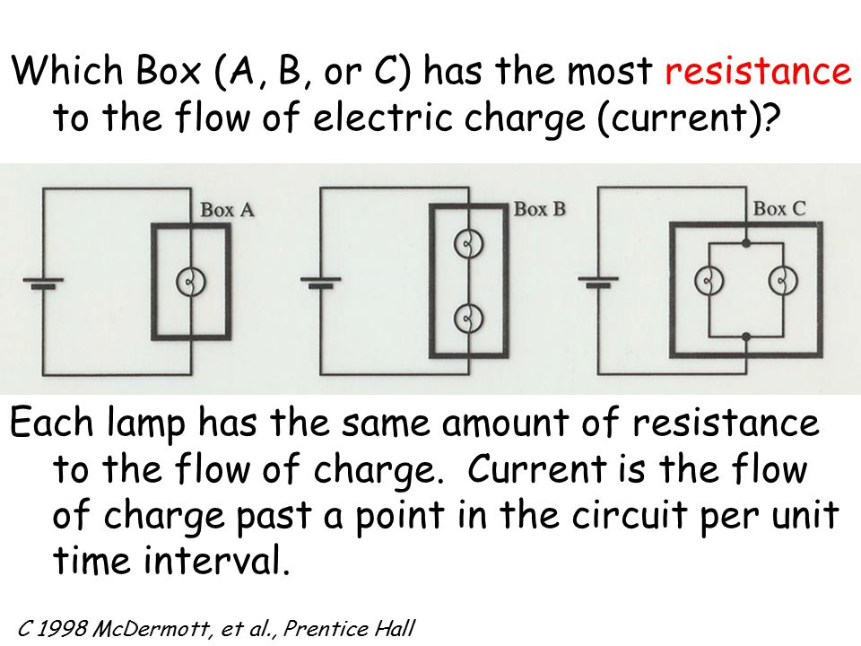 Which Box (A, B, or C) has the most resistance to the flow of electric charge (current).
