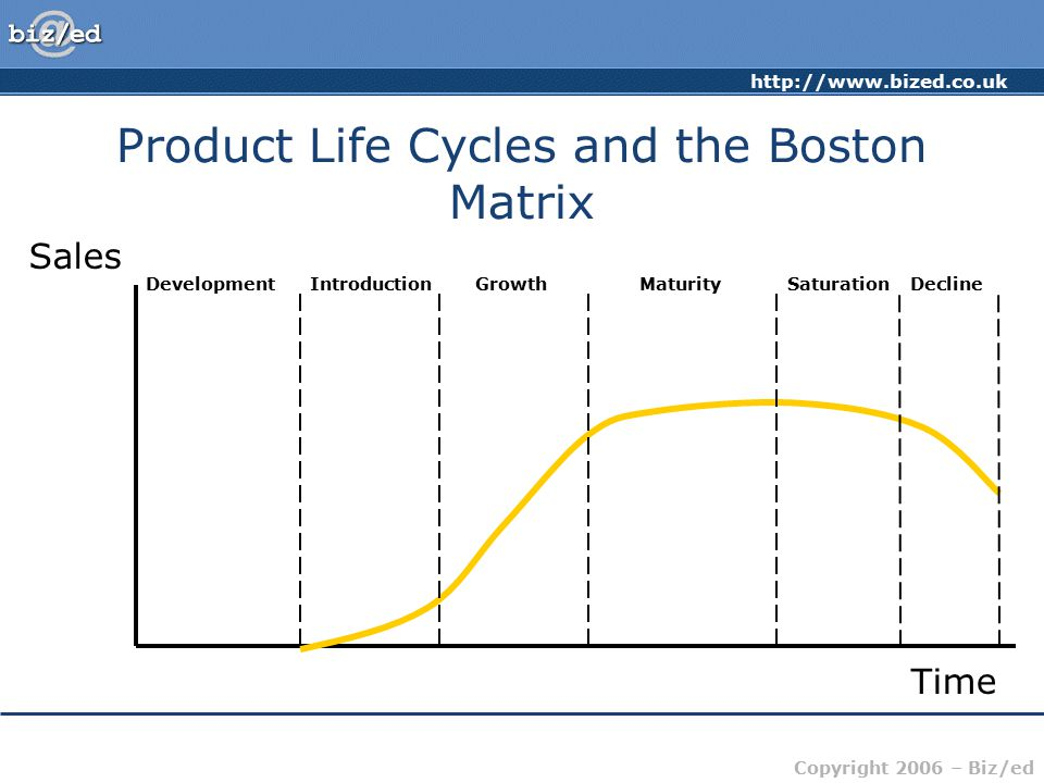 http://www.bized.co.uk Copyright 2006 – Biz/ed Product Life Cycles and the Boston Matrix Sales Time DevelopmentIntroductionGrowthMaturitySaturationDecline