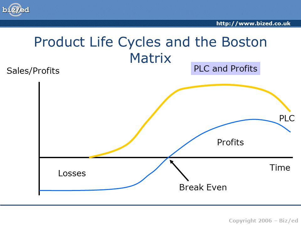http://www.bized.co.uk Copyright 2006 – Biz/ed Product Life Cycles and the Boston Matrix Sales/Profits Time PLC and Profits PLC Losses Break Even Profits