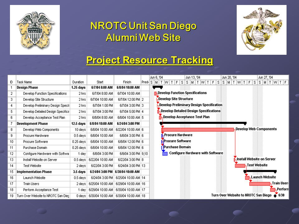 NROTC Unit San Diego Alumni Web Site Project Resource Tracking