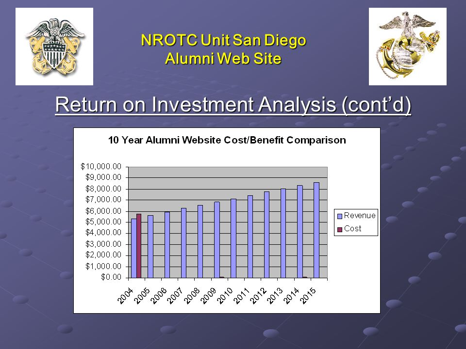 NROTC Unit San Diego Alumni Web Site Return on Investment Analysis (cont'd)