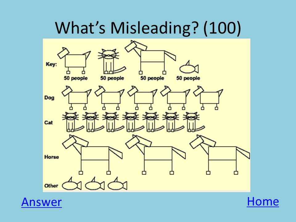 What's Misleading? (100) Answer Home