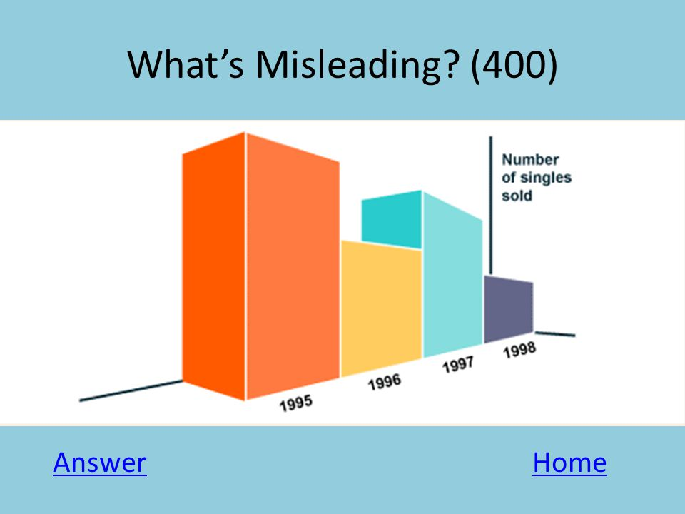 What's Misleading? (400) AnswerHome