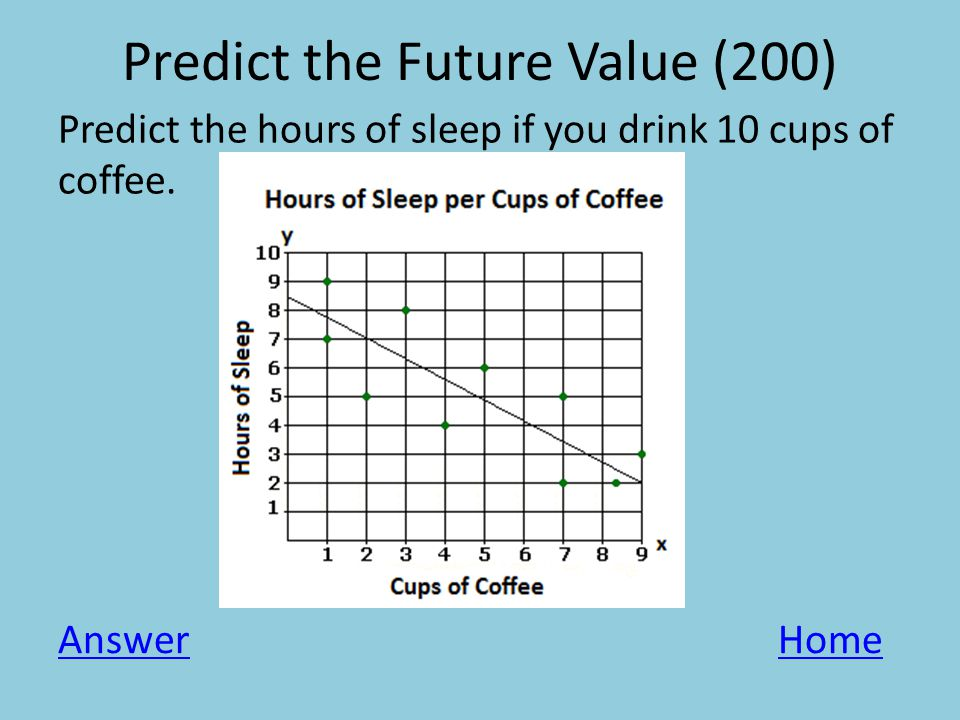 Predict the Future Value (200) Predict the hours of sleep if you drink 10 cups of coffee.
