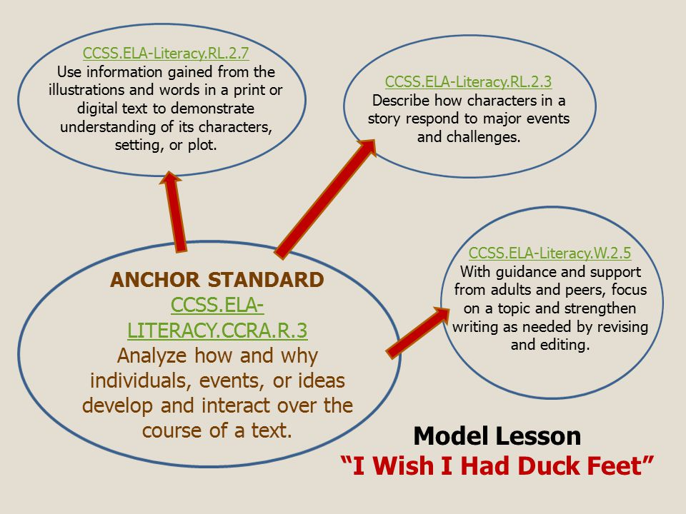 Model Lesson I Wish I Had Duck Feet CCSS.ELA-Literacy.RL.2.3 CCSS.ELA-Literacy.RL.2.3 Describe how characters in a story respond to major events and challenges.